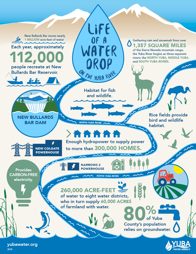 Life of a Water Drop on the Yuba River Infographic