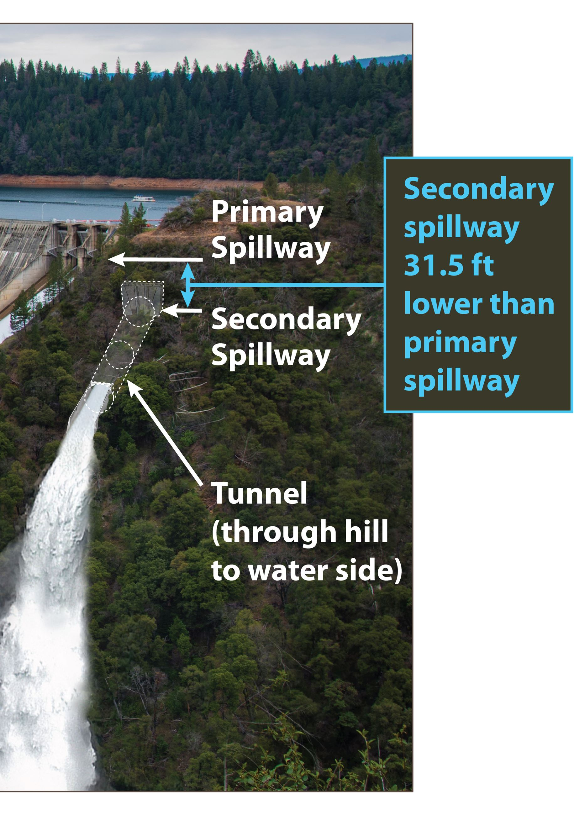 Secondary Spillway at New Bullards Bar Dam photo rendering